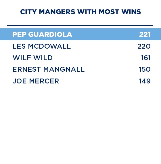 Estadísticas y récords del City de Pep Guardiola